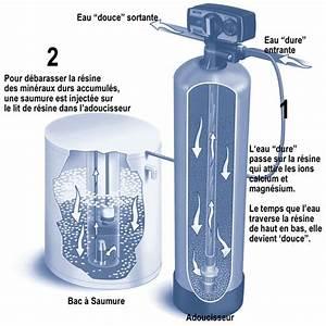 Quel Adoucisseur D Eau Choisir : les avantages d 39 un adoucisseur d 39 eau le guide belmard ~ Dailycaller-alerts.com Idées de Décoration