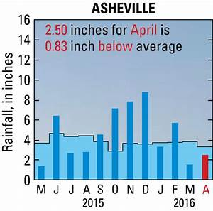 Asheville Rainfall Water Resources Conditions In North