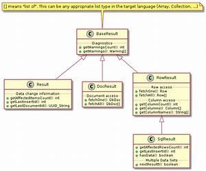 Mysql    X Devapi User Guide    9 1 Result Set Classes