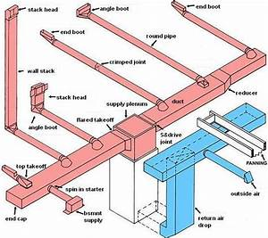 This Do It Yourself Hvac Section Will Give You The Basics