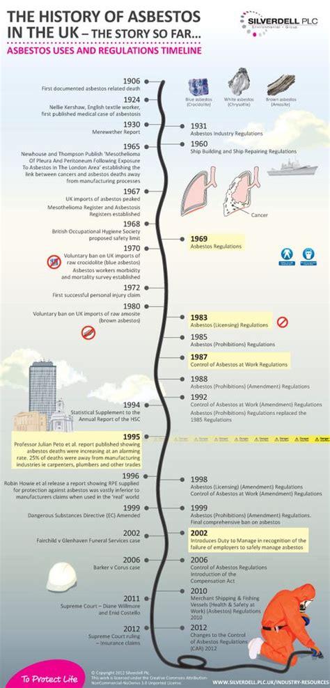 history  asbestos infographic asbestos mesothelioma