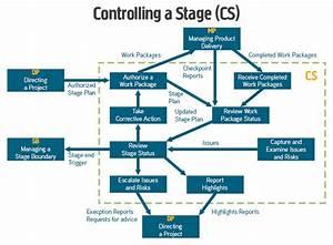 Prince2 U00ae Processes  U2013 Controlling A Stage  Cs