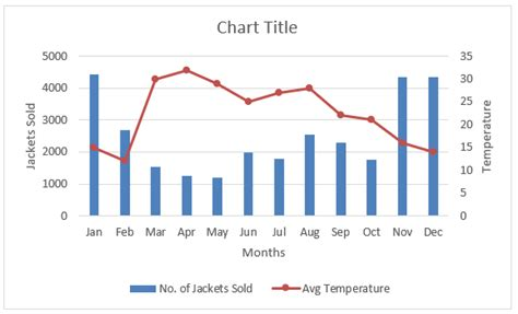 combination charts  excel examples steps  create