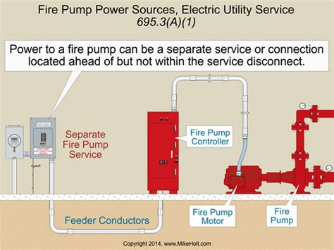 article   fire pumps national electrical code