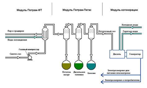 Газификация топлив — мегаэнциклопедия кирилла и мефодия — статья