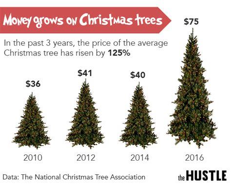 tree prices are out of