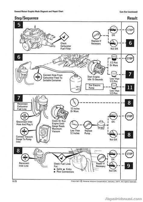 1977 gm automotive diagnosis and repair manual 1977 gm automotive diagnosis and repair manual