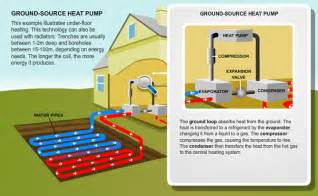 Pictures of Air Source Heat Pump Or Ground Source