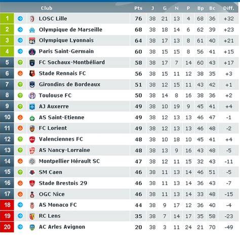classement ligue 1 domicile exterieur classement ligue 1 saison 2010 2011 olympique de marseille chionnat de