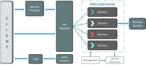 microservice architecture learn build  deploy