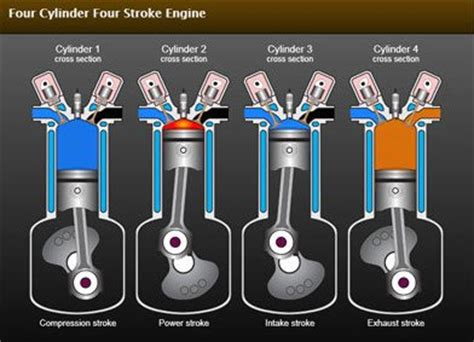 Diagram Of A 4 Stroke Cycle Engine Compression by How Forces In Marine Engines Affect Their Operation