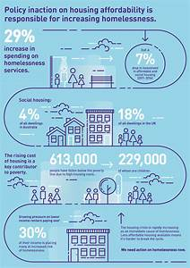 Exceutive Summary Inaugural Australian Homelessness Monitor Launched