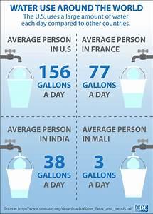Cdc Global Health - Infographics