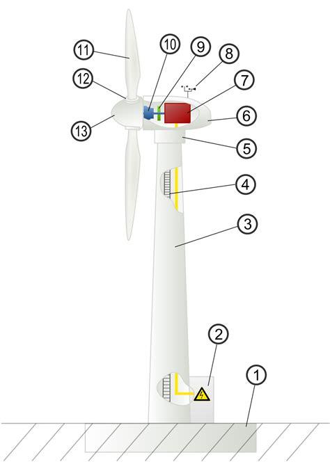 wind turbine design wind turbine design