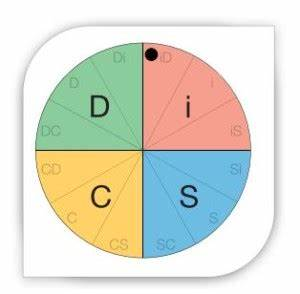 Conflict Styles Chart Disc Dot And Priorities Explained Disc Profiles