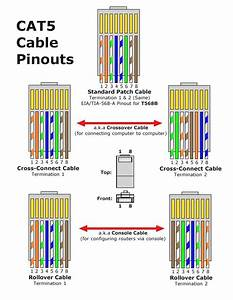 Cat 6 Wiring Diagram Rj45 Emejing Ethernet Cable Wire Gallery Striking Network To Cat6