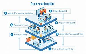 Purchase Automation Diagram
