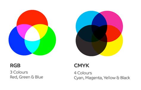 what s the difference between color and colour print resale cmyk and rgb colours explained