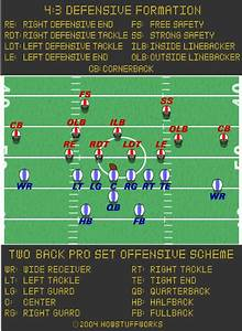 The Football Offense