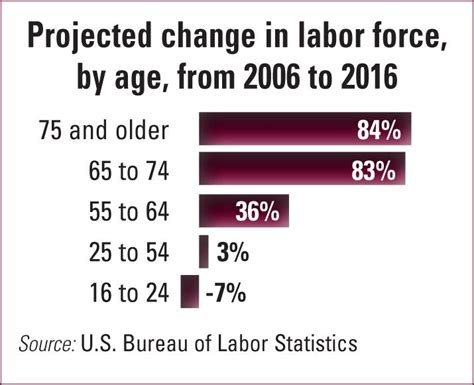 dol bureau of labor statistics according to the u s bureau of labor statistics there