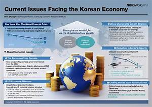 """Today's Infographic: """"Issues Facing The Korean Economy ..."""