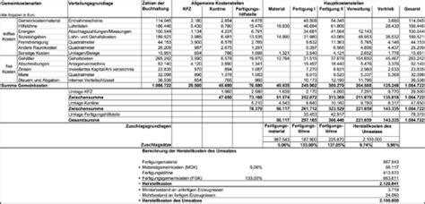 betriebsabrechnungsbogen als kostenstellenrechnung einfach