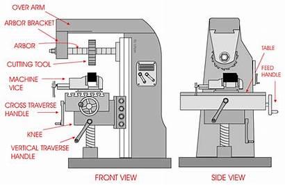 Milling Machine Horizontal Vertical Parts Machines Machining