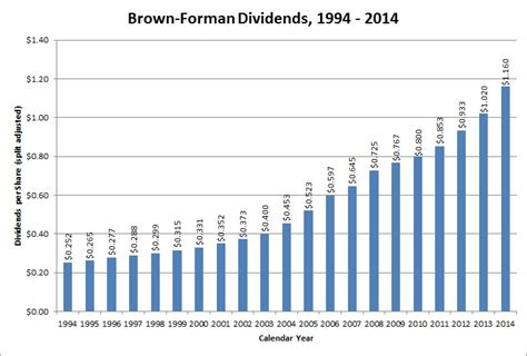 Dividend Aristocrat Overview: The Brown-Forman Corporation