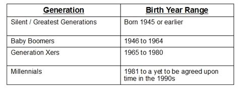 y age range generation x age range 2013