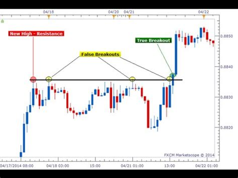 how to trade currency how to trade breakouts strategy for beginners forex
