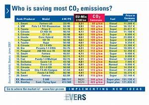 Co2 Emission Auto Berechnen : arno a evers fair pr ~ Themetempest.com Abrechnung