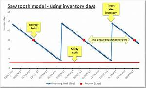 Inventory Sawtooth Diagram