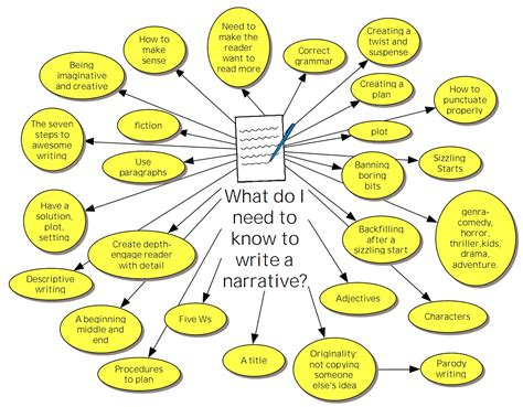 writing narratives a brainstorm 56c berwick fields