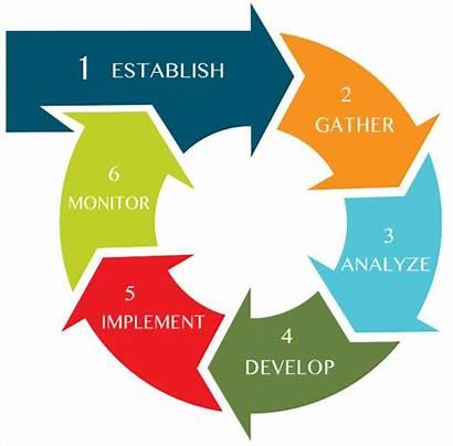 Planning Process Financial Cfp Step Retirement Steps