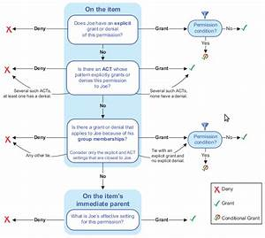 Best Practices With Sas U00ae 9 Metadata Security Presentation