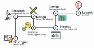 Creative Web Design Services Raleigh  Nc