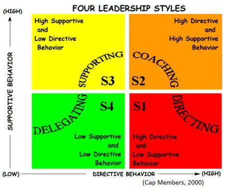leadership   mountains leadership styles hersey