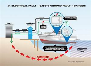 The Shocking Truth About Electric Current Near Boats