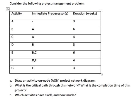 solved a project network is solved consider the following project management problem