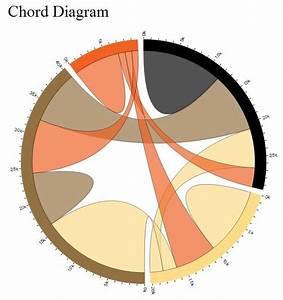 Drawing - Chord Diagram In Python