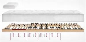Matratzen Für über 130 Kg : matratzen und schlafsysteme f r menschen ber 90 kg betten leipzig ~ Buech-reservation.com Haus und Dekorationen