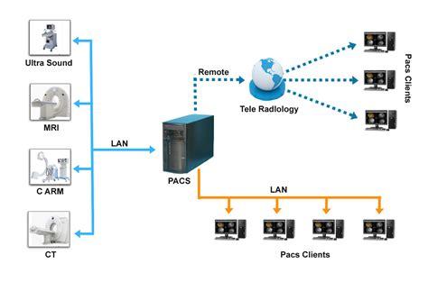 enterprise picture archiving  communicaton system