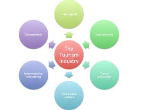 Components of Travel and Tourism Industry