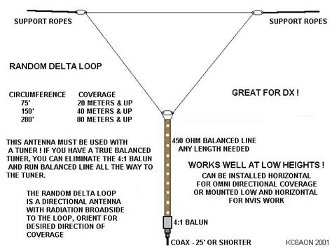 Inverted Delta Loop For 40m... Am I On The Right Track