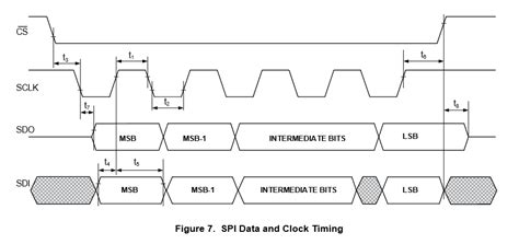 Spi Timing Electrical Engineering Stack Exchange