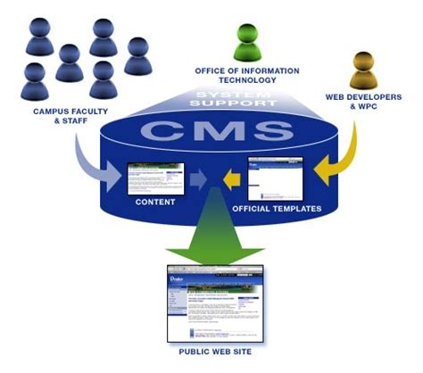 Content Management Systems (cms)  Sanjaya's Open Diary. Moth Signs. Boy Room Signs. Meme Signs Of Stroke. Pneumococcal Vaccine Signs. Cream Signs. Santa Signs Of Stroke. Wall Art Sticker Signs. Uti Signs Of Stroke