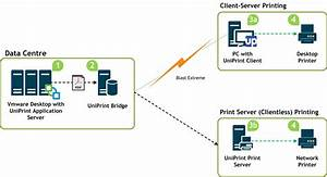 Vmware Printing Solutions
