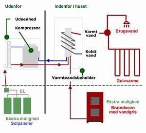 Biopump Dk - Information Om Varmepumpe