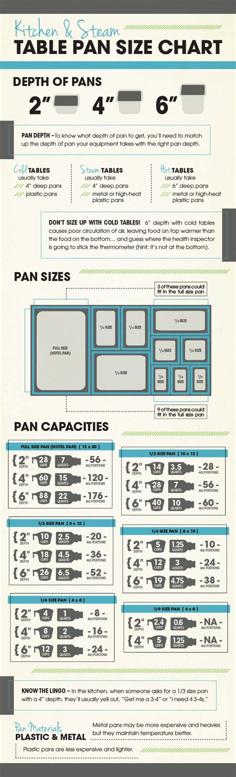 Kitchen Steam Table Pan Size Chart Free Download