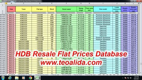 Hdb Resale Flat Prices Database + Analysis 1990-2018